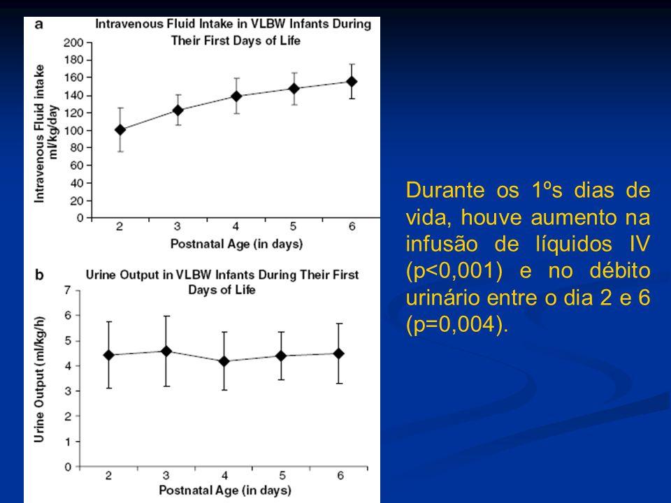 Durante os 1ºs dias de vida, houve aumento na infusão de líquidos IV (p<0,001) e no débito urinário entre o dia 2 e 6 (p=0,004).