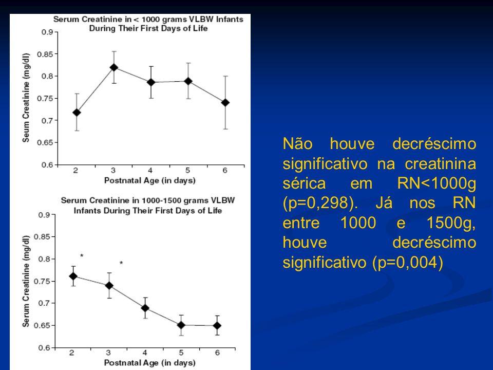 Não houve decréscimo significativo na creatinina sérica em RN<1000g (p=0,298).