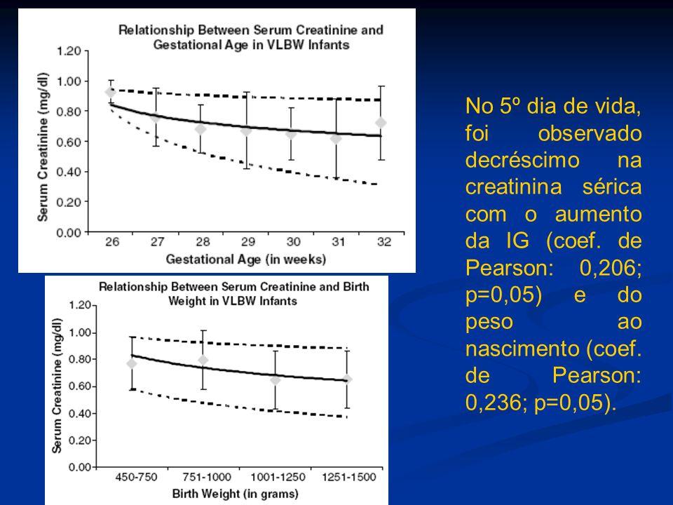 No 5º dia de vida, foi observado decréscimo na creatinina sérica com o aumento da IG (coef.