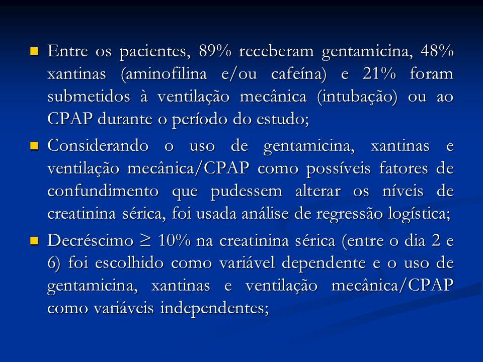 Entre os pacientes, 89% receberam gentamicina, 48% xantinas (aminofilina e/ou cafeína) e 21% foram submetidos à ventilação mecânica (intubação) ou ao CPAP durante o período do estudo;