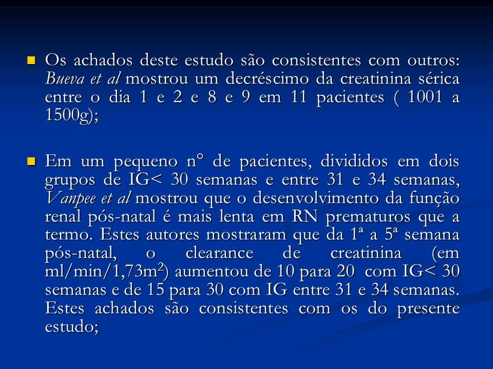 Os achados deste estudo são consistentes com outros: Bueva et al mostrou um decréscimo da creatinina sérica entre o dia 1 e 2 e 8 e 9 em 11 pacientes ( 1001 a 1500g);