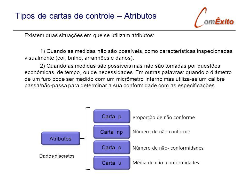 Tipos de cartas de controle – Atributos