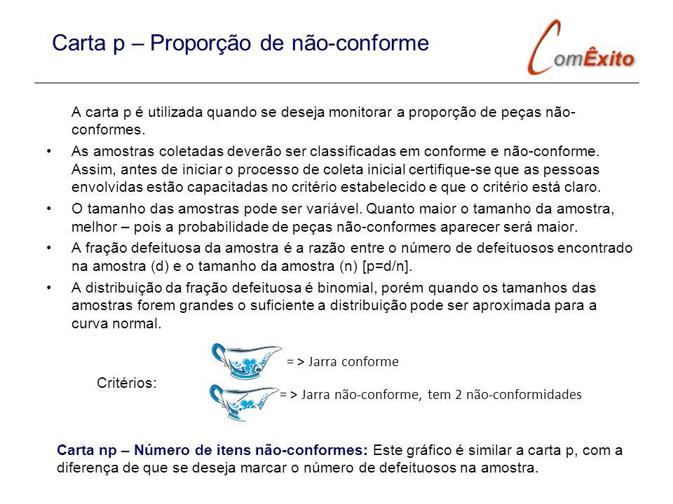 Carta p – Proporção de não-conforme