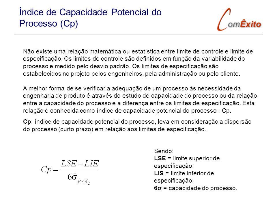 Índice de Capacidade Potencial do Processo (Cp)