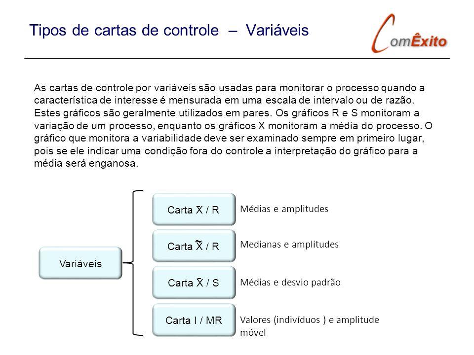 Tipos de cartas de controle – Variáveis