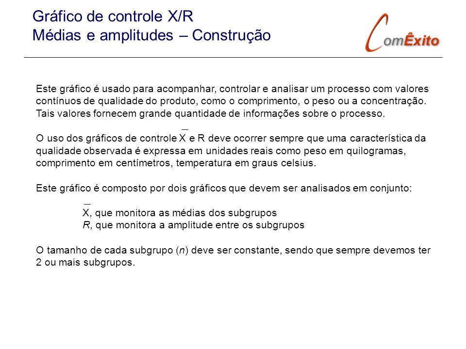 Gráfico de controle X/R Médias e amplitudes – Construção