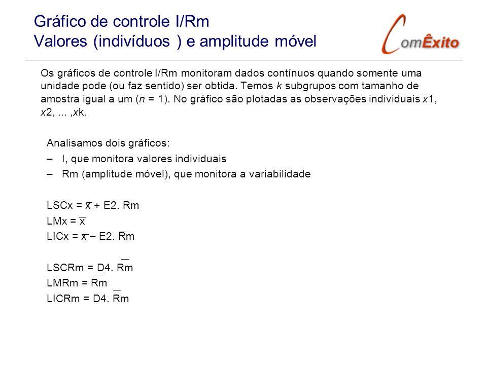 Gráfico de controle I/Rm Valores (indivíduos ) e amplitude móvel