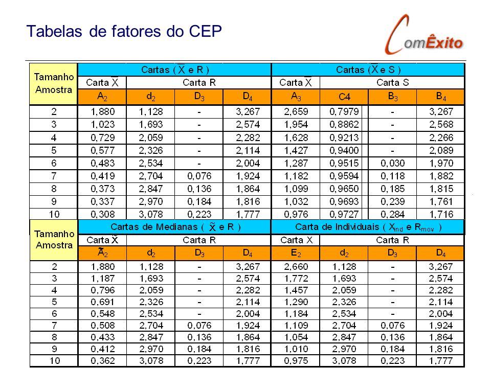 Tabelas de fatores do CEP