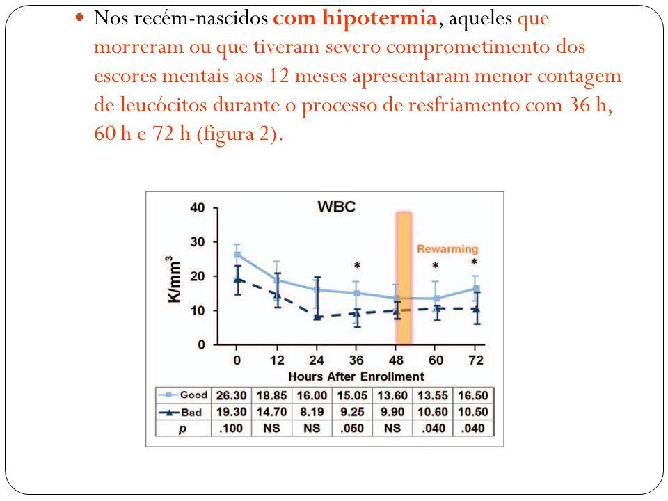 Nos recém-nascidos com hipotermia, aqueles que morreram ou que tiveram severo comprometimento dos escores mentais aos 12 meses apresentaram menor contagem de leucócitos durante o processo de resfriamento com 36 h, 60 h e 72 h (figura 2).
