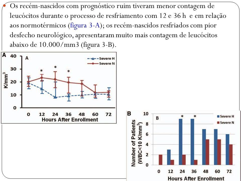 Os recém-nascidos com prognóstico ruim tiveram menor contagem de leucócitos durante o processo de resfriamento com 12 e 36 h e em relação aos normotérmicos (figura 3-A); os recém-nascidos resfriados com pior desfecho neurológico, apresentaram muito mais contagem de leucócitos abaixo de 10.000/mm3 (figura 3-B).