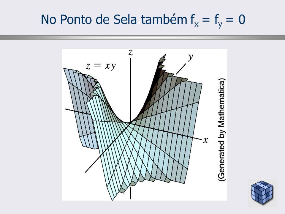 No Ponto de Sela.também fx = fy = 0