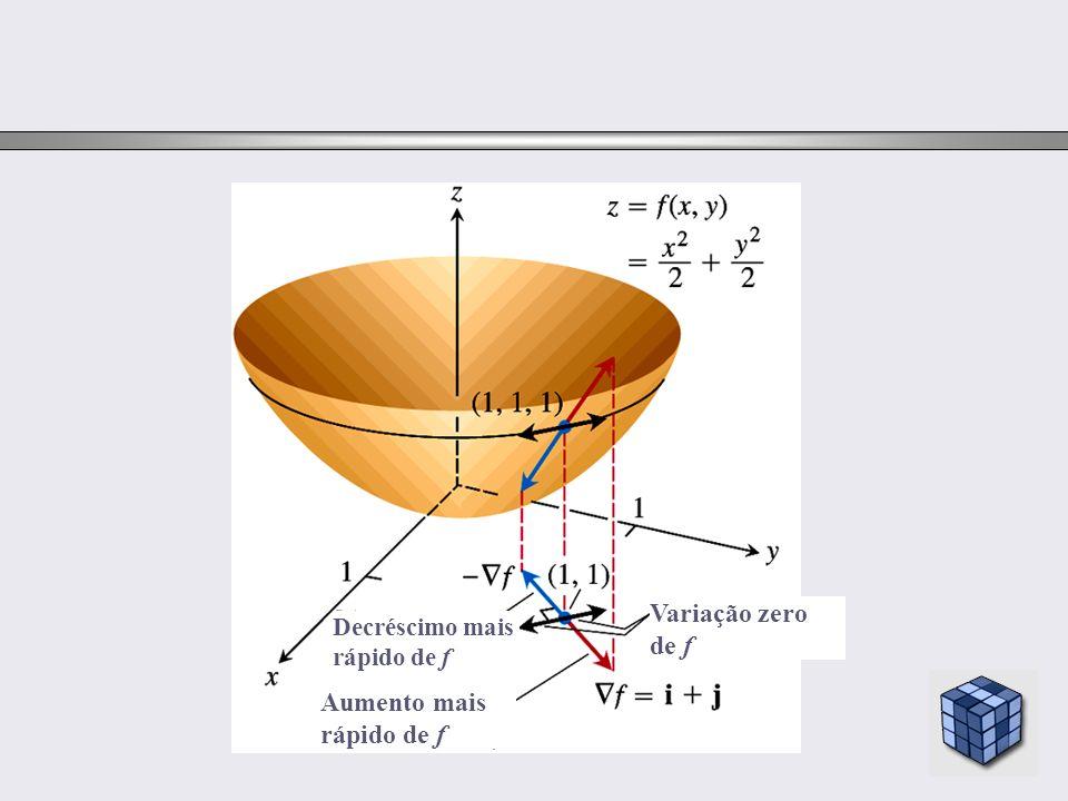 Aumento mais rápido de f Variação zero de f