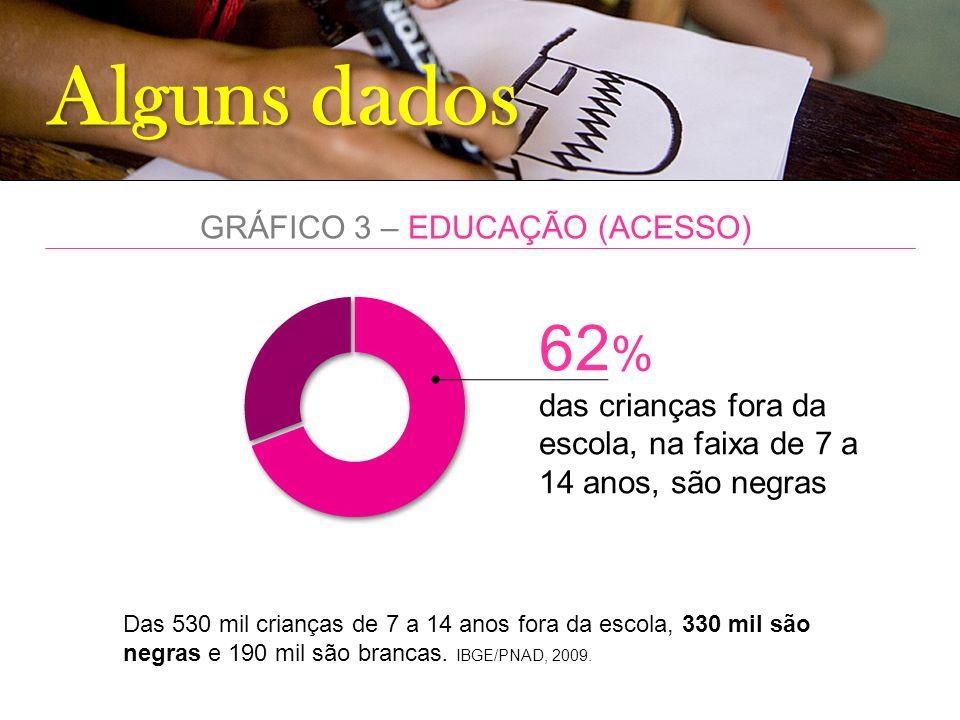 GRÁFICO 3 – EDUCAÇÃO (ACESSO)