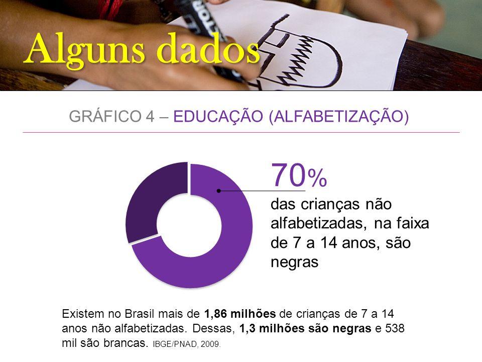 GRÁFICO 4 – EDUCAÇÃO (ALFABETIZAÇÃO)