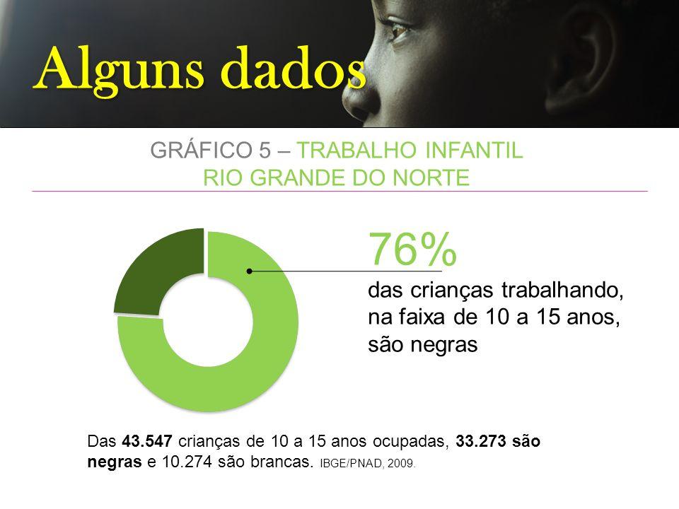 GRÁFICO 5 – TRABALHO INFANTIL