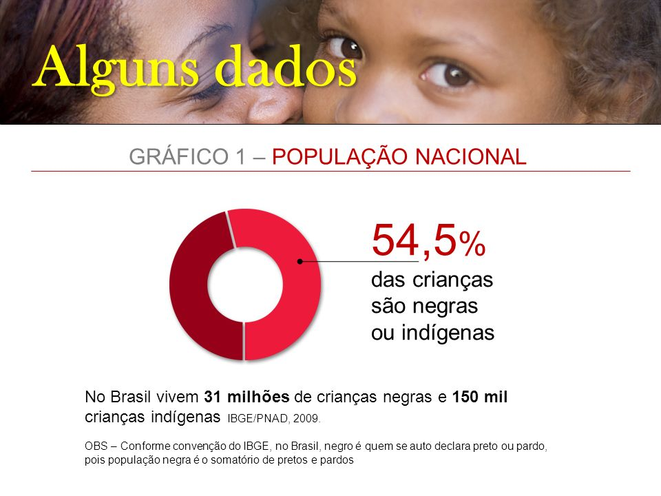 GRÁFICO 1 – POPULAÇÃO NACIONAL