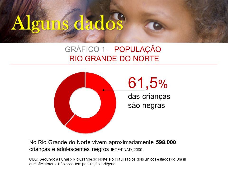 Alguns dados 61,5% GRÁFICO 1 – POPULAÇÃO RIO GRANDE DO NORTE