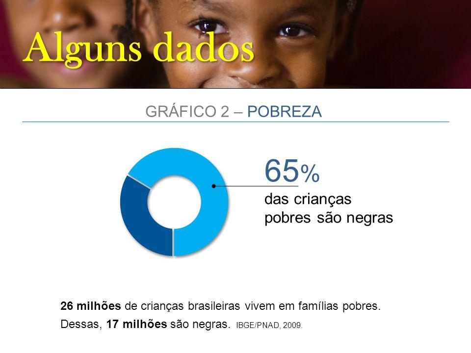 Alguns dados 65% GRÁFICO 2 – POBREZA das crianças pobres são negras