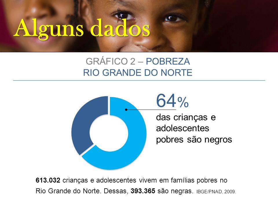Alguns dados 64% GRÁFICO 2 – POBREZA RIO GRANDE DO NORTE