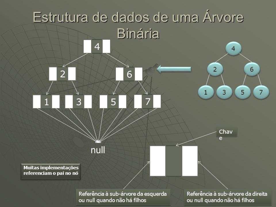 Estrutura de dados de uma Árvore Binária