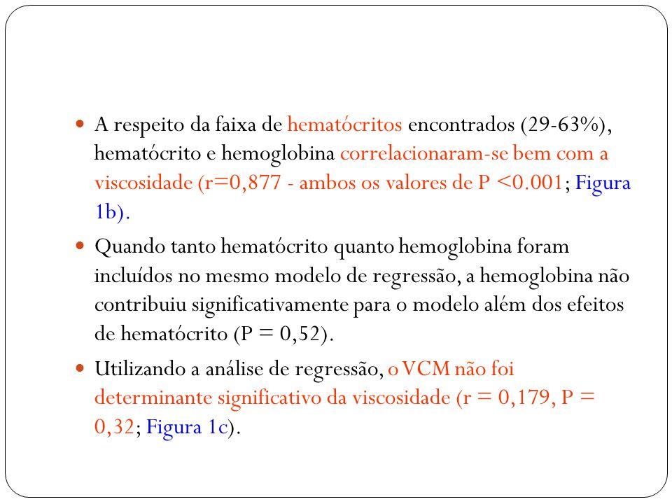 A respeito da faixa de hematócritos encontrados (29-63%), hematócrito e hemoglobina correlacionaram-se bem com a viscosidade (r=0,877 - ambos os valores de P <0.001; Figura 1b).