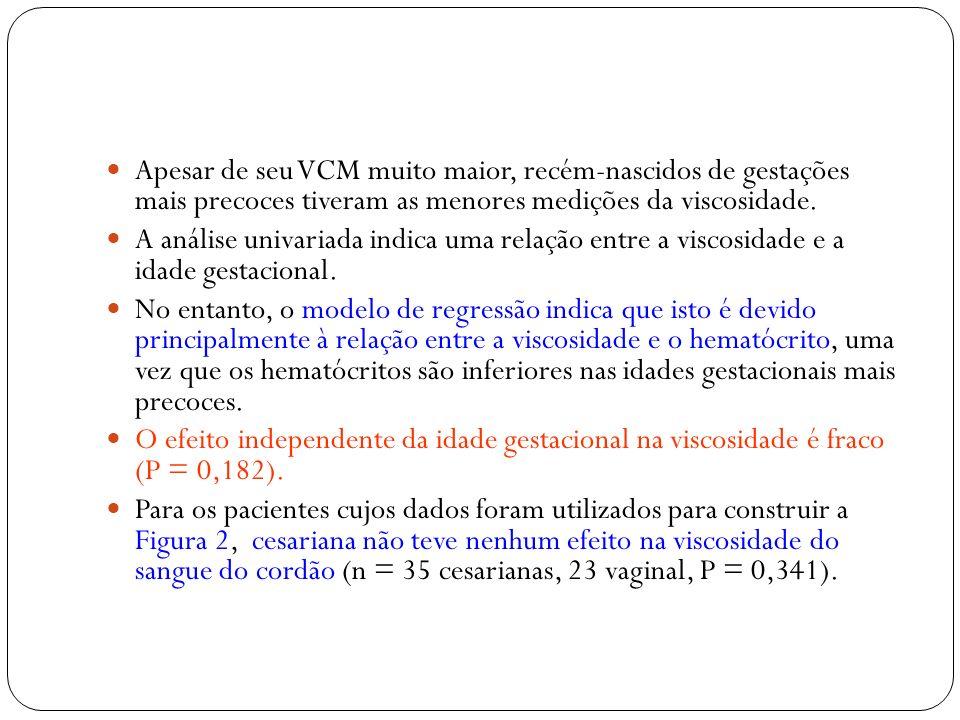 Apesar de seu VCM muito maior, recém-nascidos de gestações mais precoces tiveram as menores medições da viscosidade.