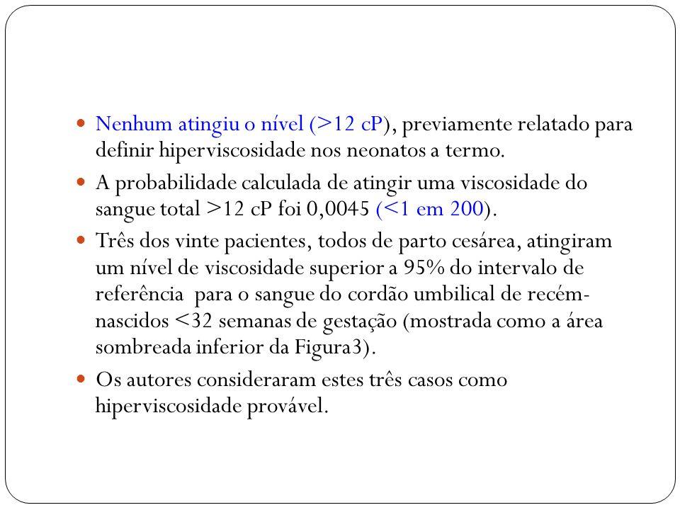 Nenhum atingiu o nível (>12 cP), previamente relatado para definir hiperviscosidade nos neonatos a termo.