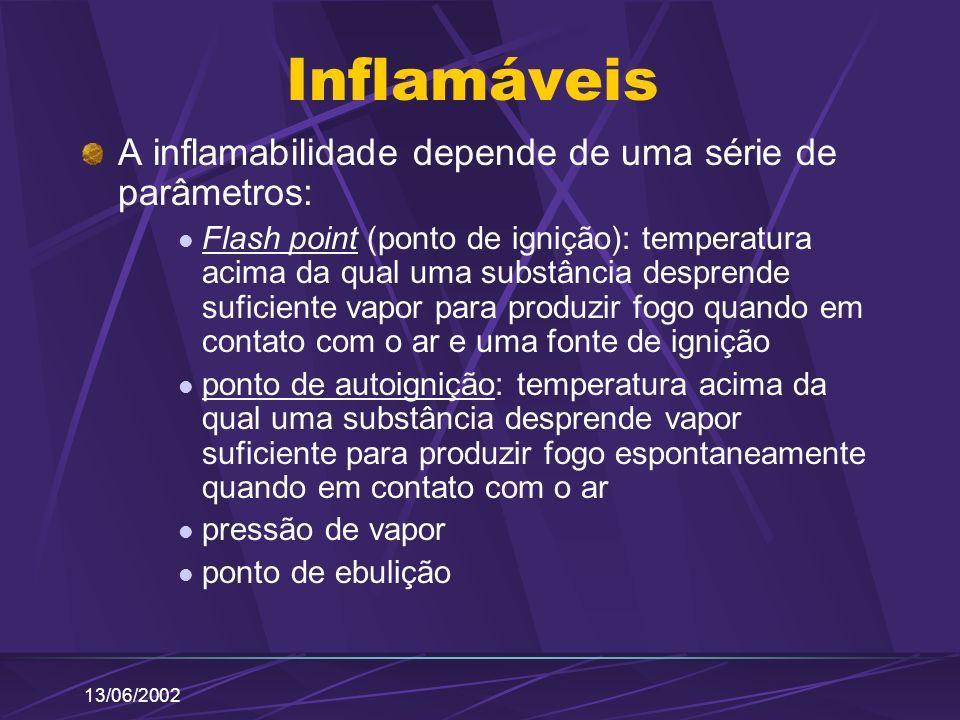 Inflamáveis A inflamabilidade depende de uma série de parâmetros: