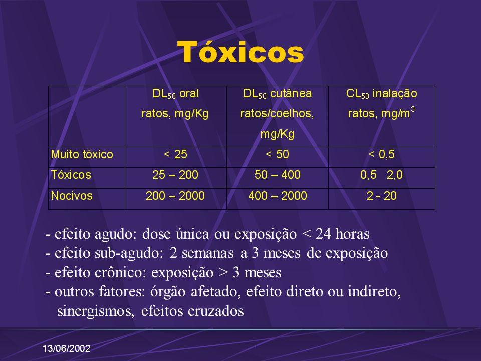 Tóxicos - efeito agudo: dose única ou exposição < 24 horas