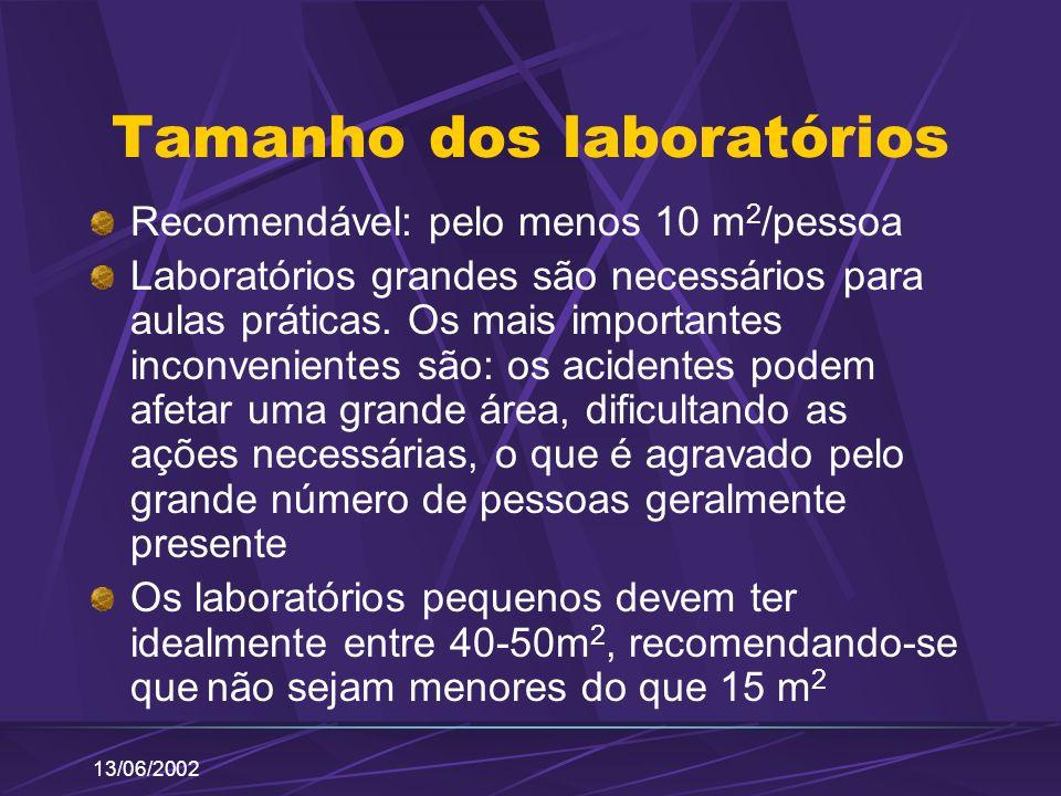 Tamanho dos laboratórios