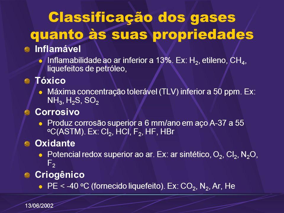 Classificação dos gases quanto às suas propriedades