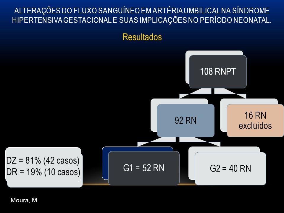 Resultados DZ = 81% (42 casos) DR = 19% (10 casos) G1 = 52 RN
