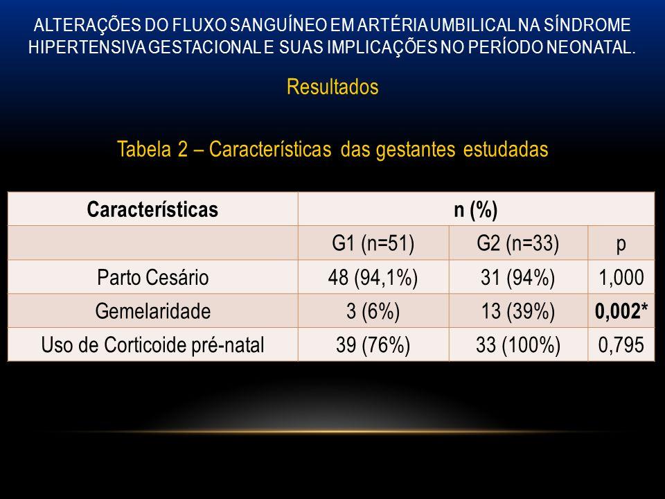 Características n (%) 0,002*