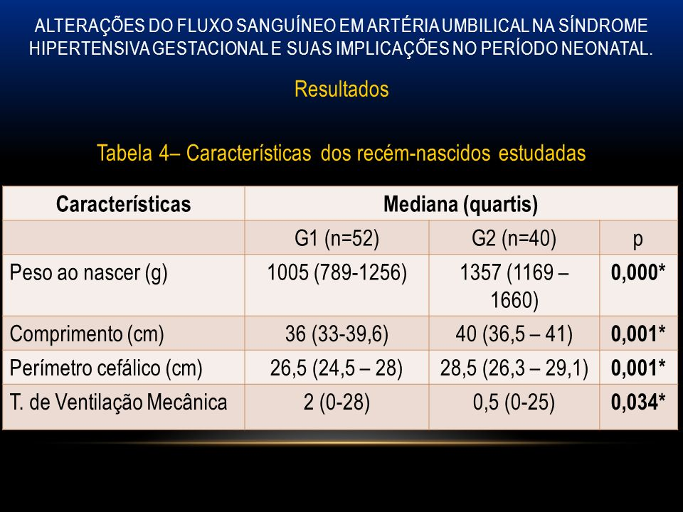 Resultados Tabela 4– Características dos recém-nascidos estudadas