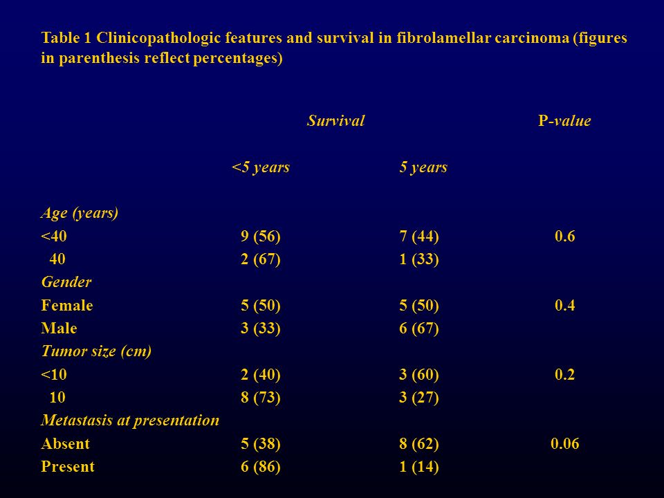 Table 1 Clinicopathologic features and survival in fibrolamellar carcinoma (figures in parenthesis reflect percentages)