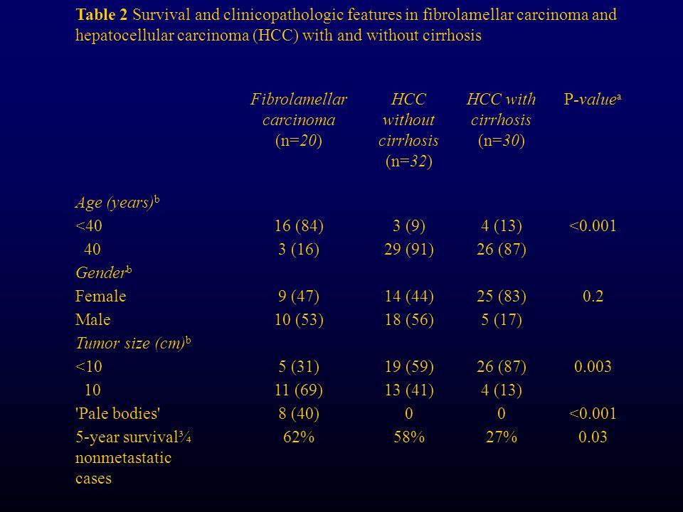 Fibrolamellar carcinoma (n=20) HCC without cirrhosis (n=32)