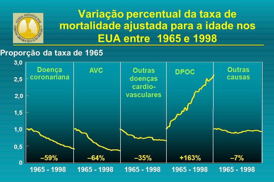 Variação percentual da taxa de mortalidade ajustada para a idade nos EUA entre 1965 e 1998