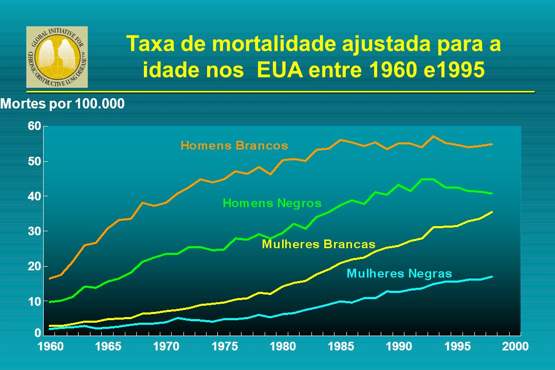 Taxa de mortalidade ajustada para a idade nos EUA entre 1960 e1995