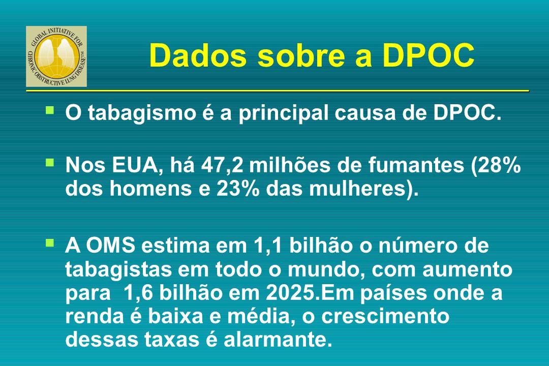Dados sobre a DPOC O tabagismo é a principal causa de DPOC.