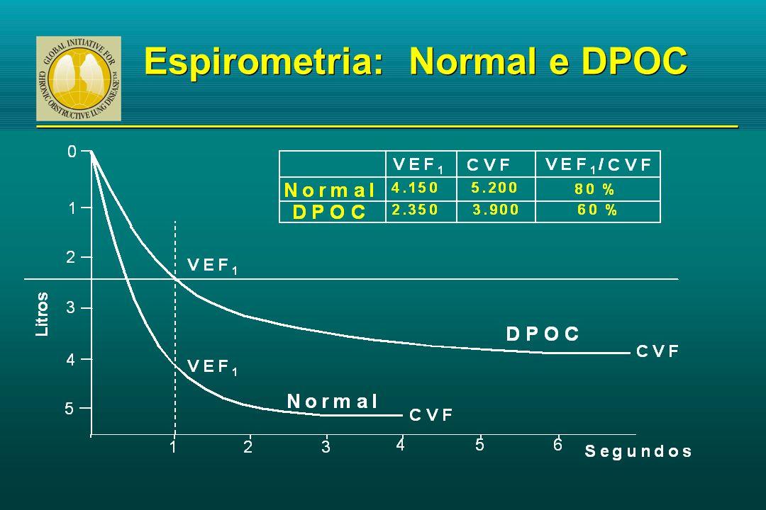 Espirometria: Normal e DPOC
