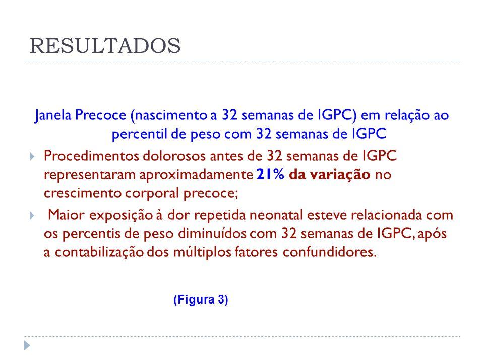 RESULTADOS Janela Precoce (nascimento a 32 semanas de IGPC) em relação ao percentil de peso com 32 semanas de IGPC.