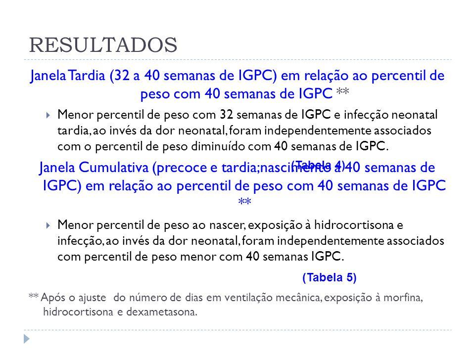 RESULTADOS Janela Tardia (32 a 40 semanas de IGPC) em relação ao percentil de peso com 40 semanas de IGPC **