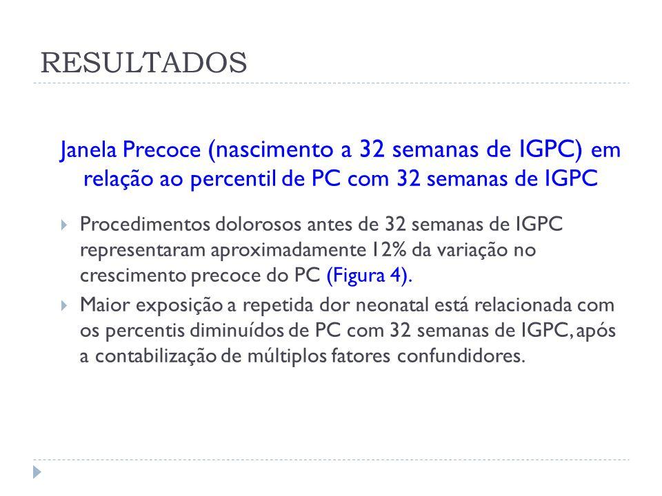 RESULTADOS Janela Precoce (nascimento a 32 semanas de IGPC) em relação ao percentil de PC com 32 semanas de IGPC.