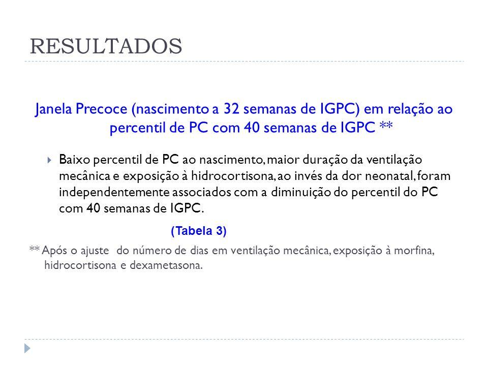 RESULTADOS Janela Precoce (nascimento a 32 semanas de IGPC) em relação ao percentil de PC com 40 semanas de IGPC **