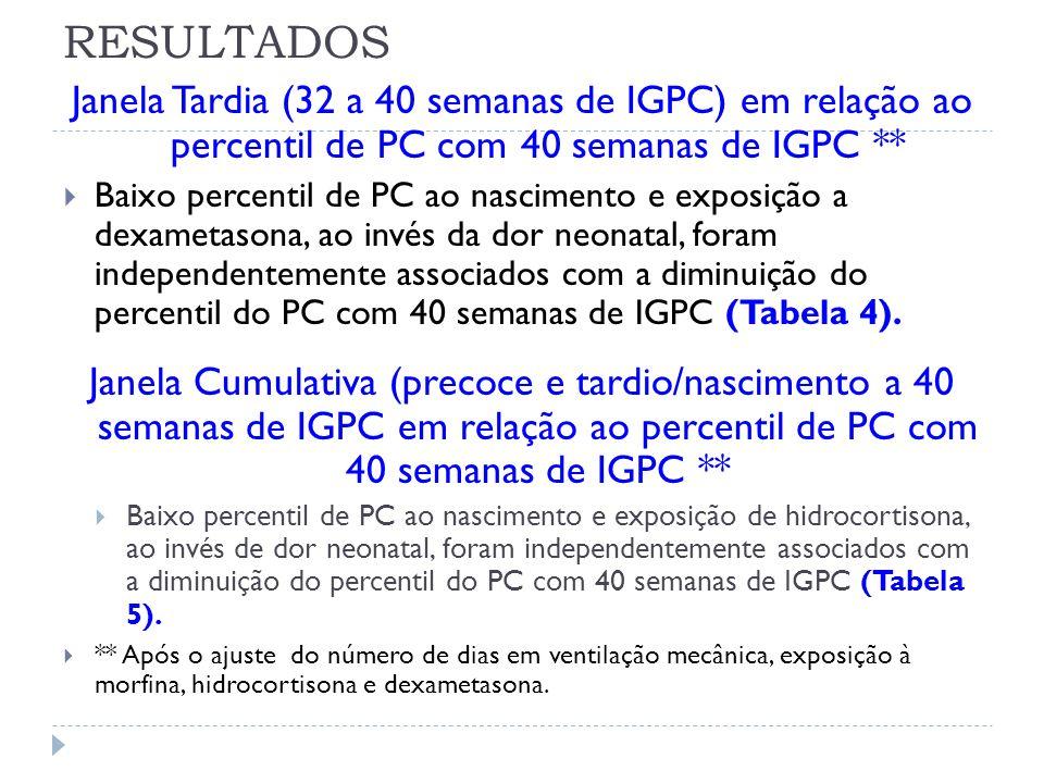 RESULTADOS Janela Tardia (32 a 40 semanas de IGPC) em relação ao percentil de PC com 40 semanas de IGPC **