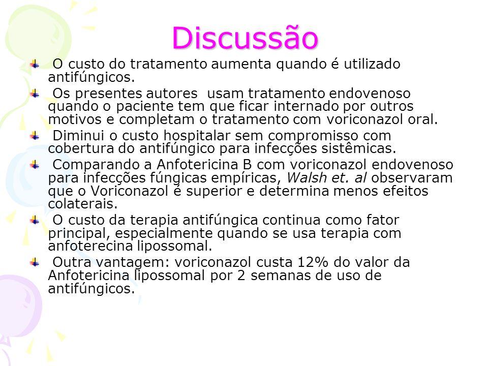 Discussão O custo do tratamento aumenta quando é utilizado antifúngicos.