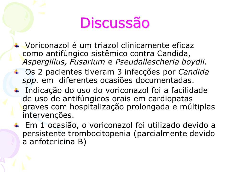 Discussão Voriconazol é um triazol clinicamente eficaz como antifúngico sistêmico contra Candida, Aspergillus, Fusarium e Pseudallescheria boydii.