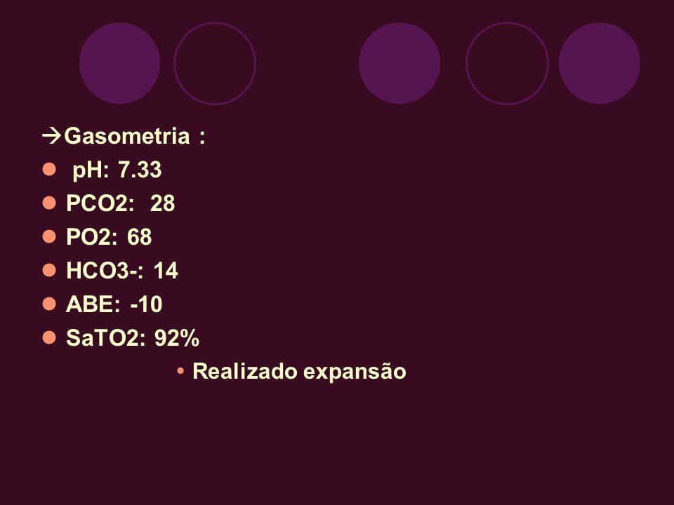 Gasometria : pH: 7.33 PCO2: 28 PO2: 68 HCO3-: 14 ABE: -10 SaTO2: 92%