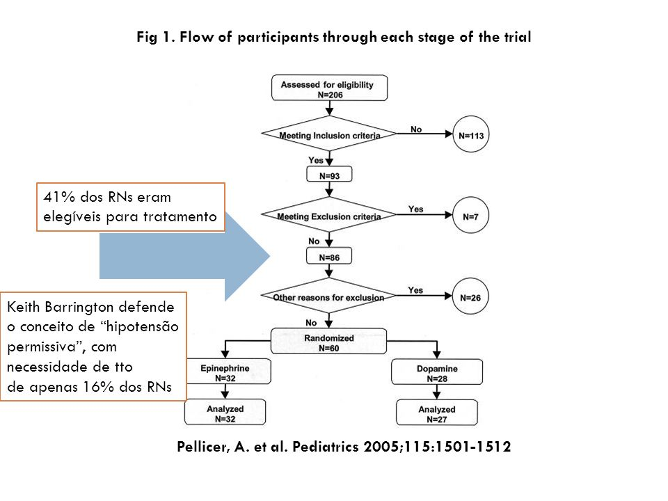 Fig 1. Flow of participants through each stage of the trial