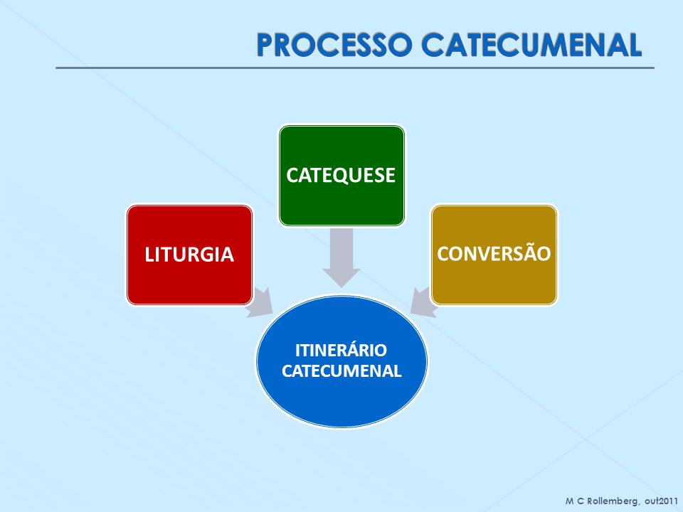 ITINERÁRIO CATECUMENAL